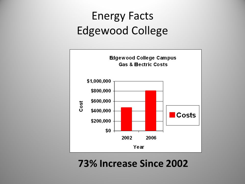Energy Facts Edgewood College 73% Increase Since 2002