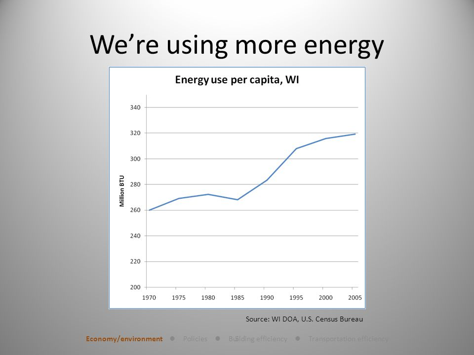 5 Were using more energy Economy/environment Policies Building efficiency Transportation efficiency Source: WI DOA, U.S.