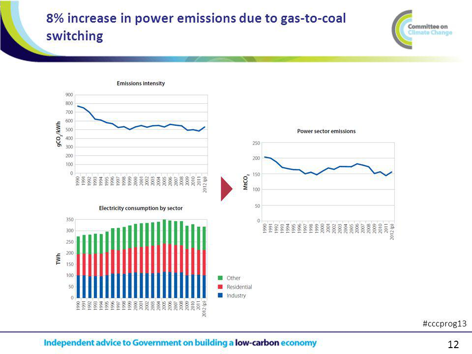 12 8% increase in power emissions due to gas-to-coal switching #cccprog13