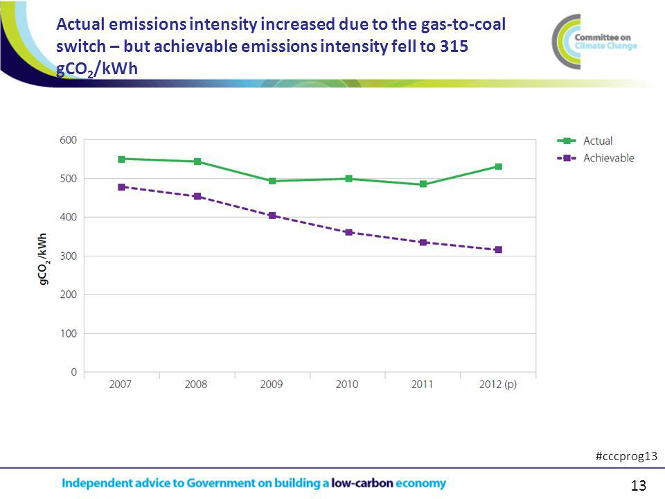 13 Actual emissions intensity increased due to the gas-to-coal switch – but achievable emissions intensity fell to 315 gCO 2 /kWh #cccprog13