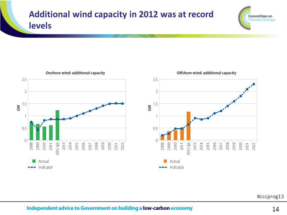 14 Additional wind capacity in 2012 was at record levels #cccprog13