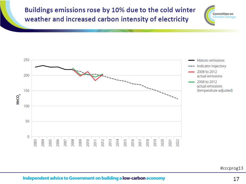 17 Buildings emissions rose by 10% due to the cold winter weather and increased carbon intensity of electricity #cccprog13