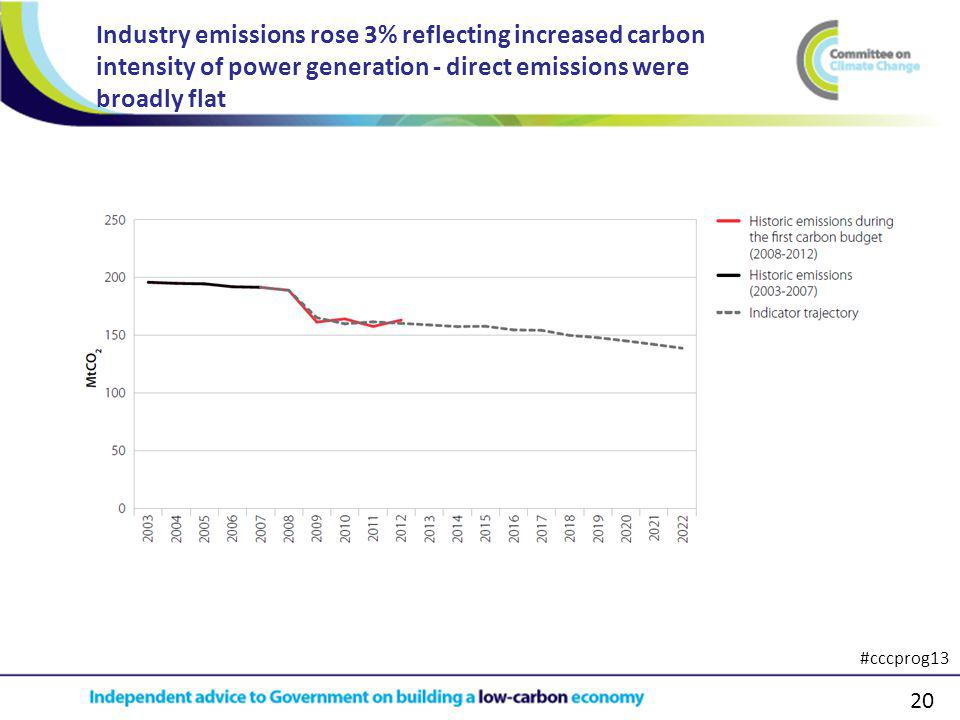 20 Industry emissions rose 3% reflecting increased carbon intensity of power generation - direct emissions were broadly flat #cccprog13
