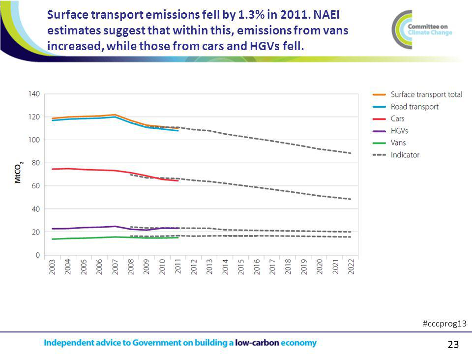 23 Surface transport emissions fell by 1.3% in 2011.
