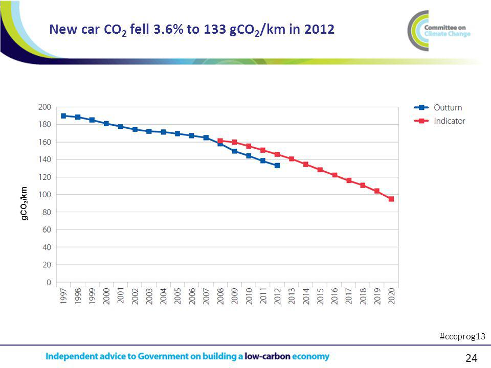 24 New car CO 2 fell 3.6% to 133 gCO 2 /km in 2012 gCO 2 /km #cccprog13