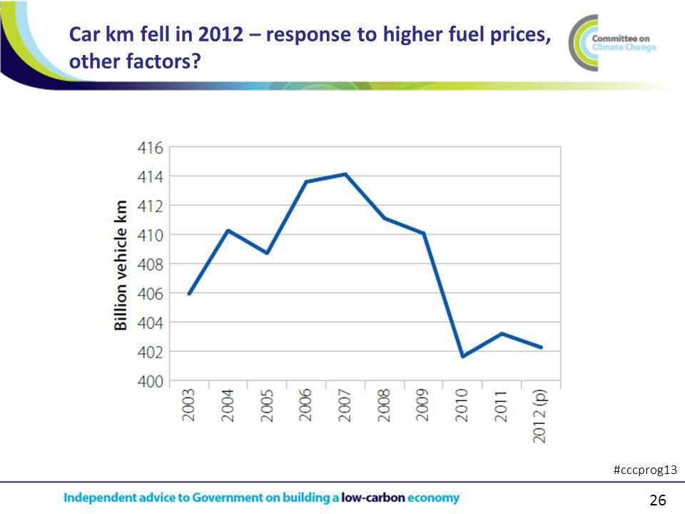 26 Car km fell in 2012 – response to higher fuel prices, other factors #cccprog13