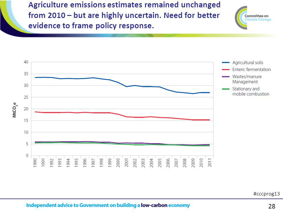 28 Agriculture emissions estimates remained unchanged from 2010 – but are highly uncertain.