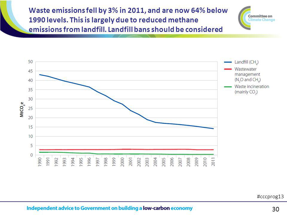 30 Waste emissions fell by 3% in 2011, and are now 64% below 1990 levels.