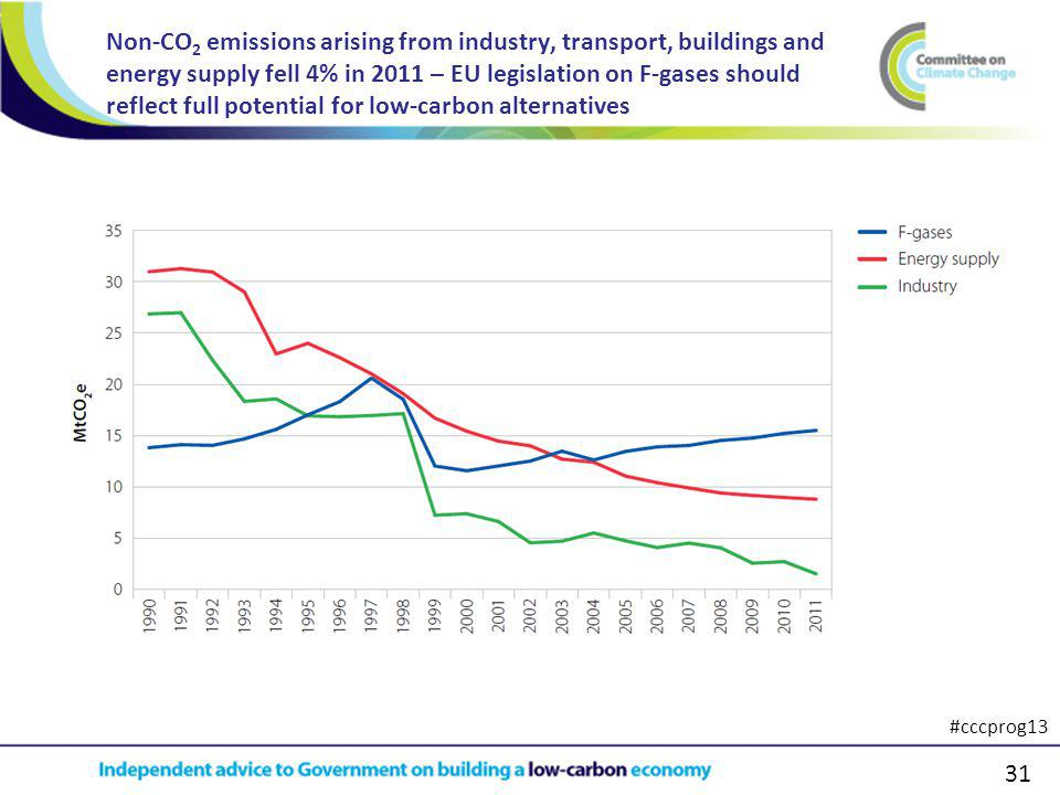 31 Non-CO 2 emissions arising from industry, transport, buildings and energy supply fell 4% in 2011 – EU legislation on F-gases should reflect full potential for low-carbon alternatives #cccprog13