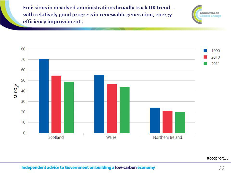 33 Emissions in devolved administrations broadly track UK trend – with relatively good progress in renewable generation, energy efficiency improvements #cccprog13