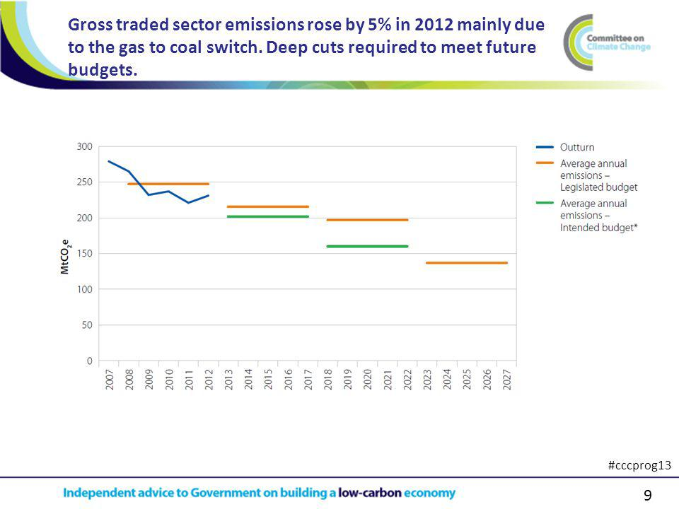 9 Gross traded sector emissions rose by 5% in 2012 mainly due to the gas to coal switch.