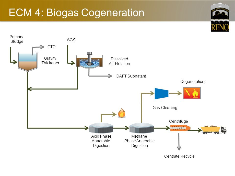 ECM 4: Biogas Cogeneration Gravity Thickener Dissolved Air Flotation Acid Phase Anaerobic Digestion Methane Phase Anaerobic Digestion Centrifuge Centrate Recycle Primary Sludge WAS DAFT Subnatant GTO Gas Cleaning Cogeneration