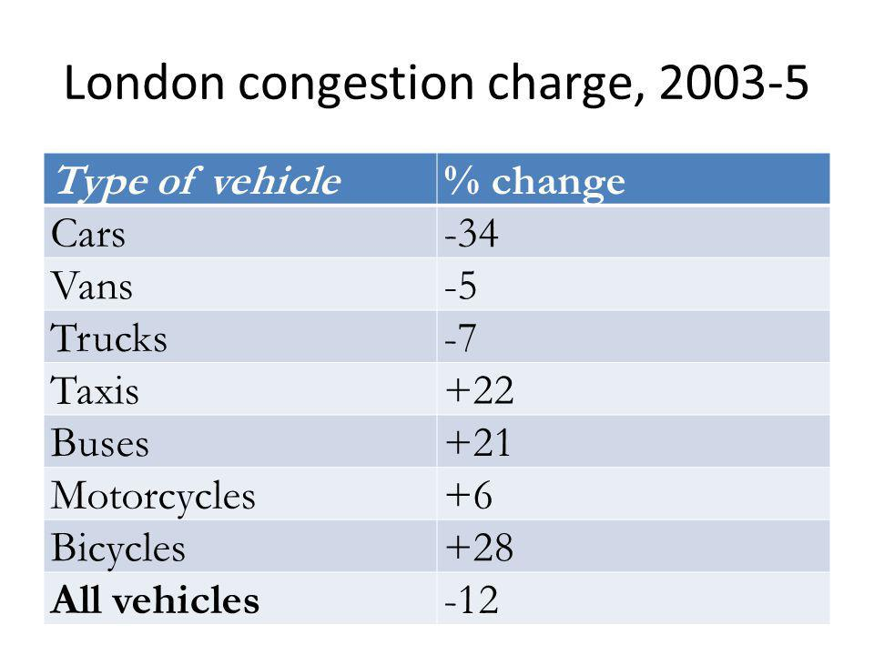 London congestion charge, 2003-5 Type of vehicle% change Cars-34 Vans-5 Trucks-7 Taxis+22 Buses+21 Motorcycles+6 Bicycles+28 All vehicles-12