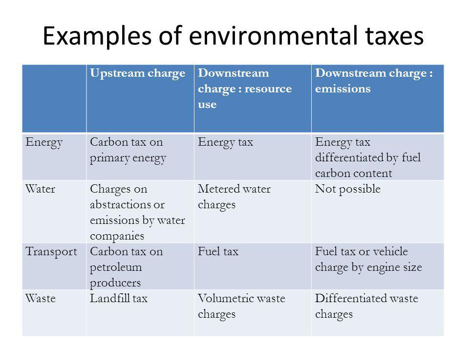 Examples of environmental taxes Upstream chargeDownstream charge : resource use Downstream charge : emissions EnergyCarbon tax on primary energy Energy taxEnergy tax differentiated by fuel carbon content WaterCharges on abstractions or emissions by water companies Metered water charges Not possible TransportCarbon tax on petroleum producers Fuel taxFuel tax or vehicle charge by engine size WasteLandfill taxVolumetric waste charges Differentiated waste charges