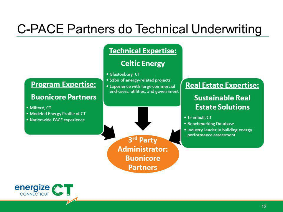 C-PACE Partners do Technical Underwriting Hartford West Hartford Bridgeport Norwalk Simsbury Stamford Stratford Southbury 3 rd Party Administrator: Buonicore Partners Program Expertise: Buonicore Partners Milford, CT Modeled Energy Profile of CT Nationwide PACE experience Technical Expertise: Celtic Energy Glastonbury, CT $1bn of energy-related projects Experience with large commercial end-users, utilities, and government Real Estate Expertise: Sustainable Real Estate Solutions Trumbull, CT Benchmarking Database Industry leader in building energy performance assessment 12