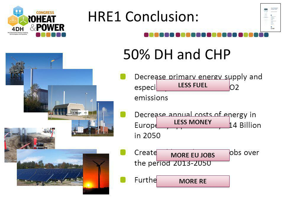 HRE1 Conclusion: 50% DH and CHP Decrease primary energy supply and especially fossil fuels and CO2 emissions Decrease annual costs of energy in Europe by approximately 14 Billion in 2050 Create additional 220,000 jobs over the period 2013-2050 Further integration of RES LESS FUEL LESS MONEY MORE EU JOBS MORE RE