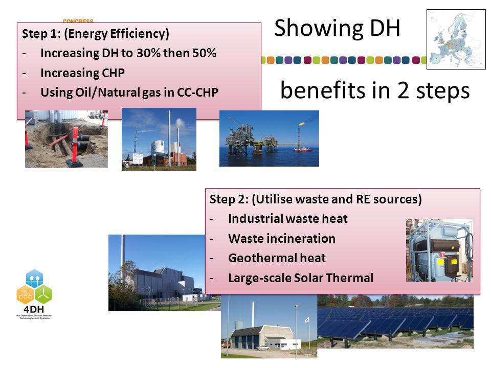 Showing DH benefits in 2 steps Step 1: (Energy Efficiency) -Increasing DH to 30% then 50% -Increasing CHP -Using Oil/Natural gas in CC-CHP Step 1: (Energy Efficiency) -Increasing DH to 30% then 50% -Increasing CHP -Using Oil/Natural gas in CC-CHP Step 2: (Utilise waste and RE sources) -Industrial waste heat -Waste incineration -Geothermal heat -Large-scale Solar Thermal Step 2: (Utilise waste and RE sources) -Industrial waste heat -Waste incineration -Geothermal heat -Large-scale Solar Thermal