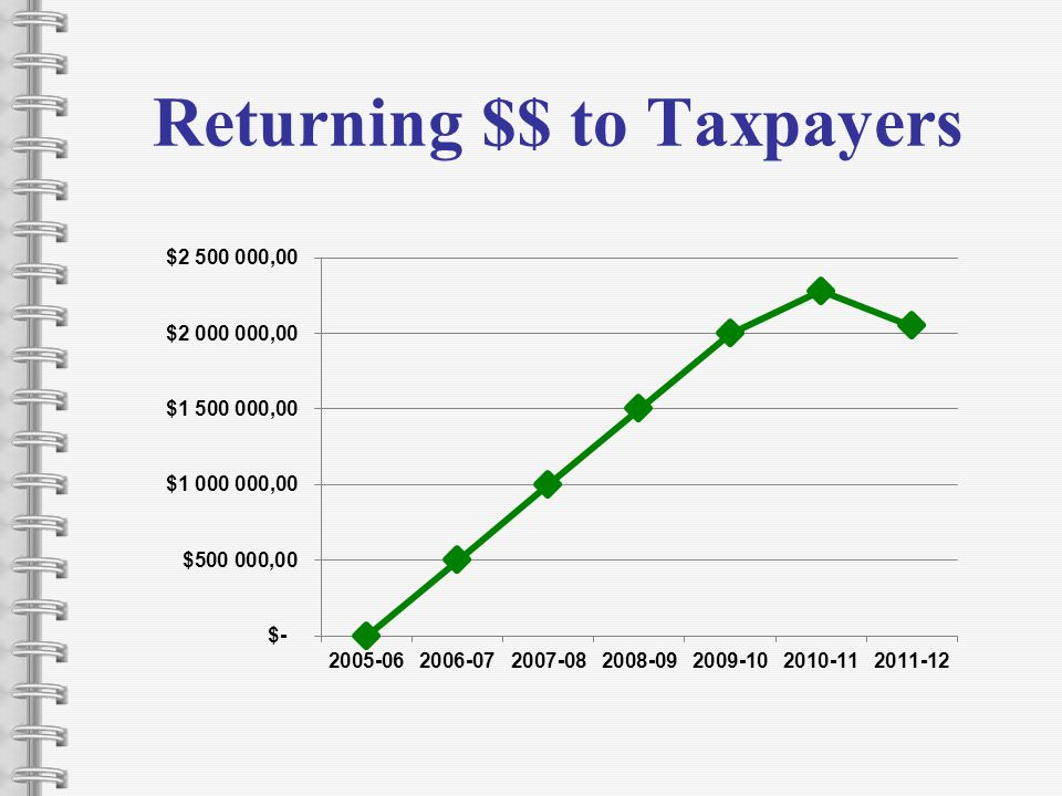 Returning $$ to Taxpayers