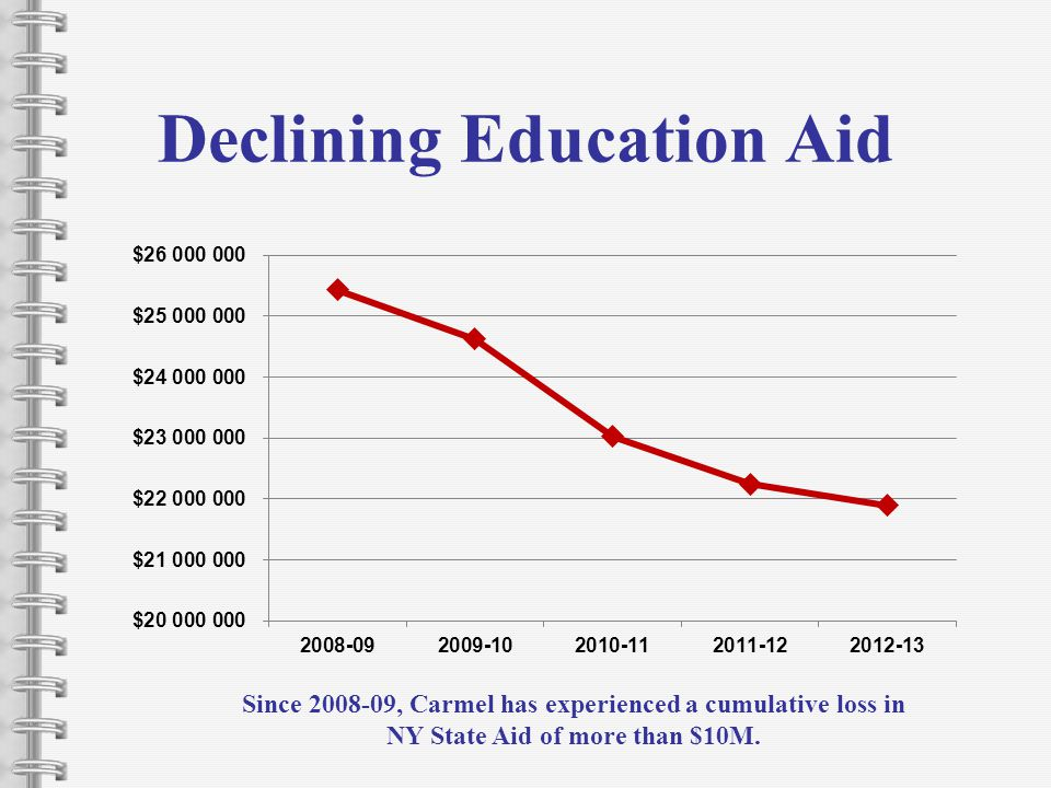 Declining Education Aid Since 2008-09, Carmel has experienced a cumulative loss in NY State Aid of more than $10M.