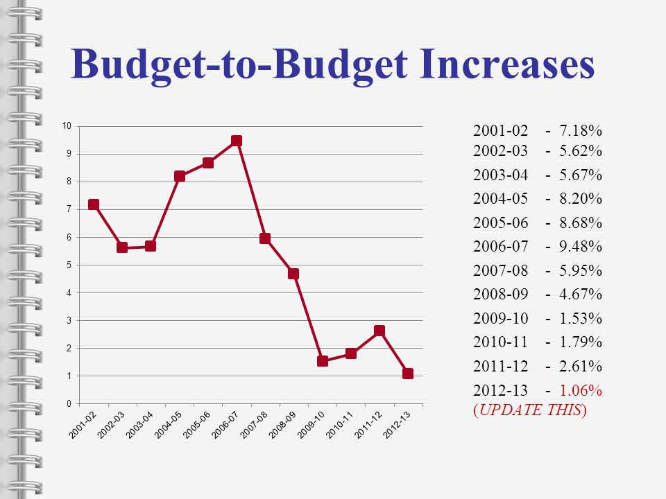 Budget-to-Budget Increases 2001-02 - 7.18% 2002-03 - 5.62% 2003-04 - 5.67% 2004-05 - 8.20% 2005-06 - 8.68% 2006-07 - 9.48% 2007-08 - 5.95% 2008-09 - 4.67% 2009-10 - 1.53% 2010-11 - 1.79% 2011-12 - 2.61% 2012-13 - 1.06% (UPDATE THIS)