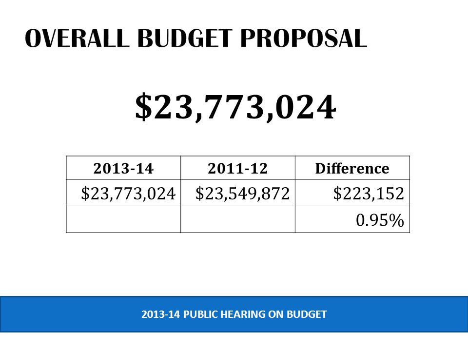 $23,773,024 2013-142011-12Difference $23,773,024$23,549,872$223,152 0.95% 2013-14 PUBLIC HEARING ON BUDGET