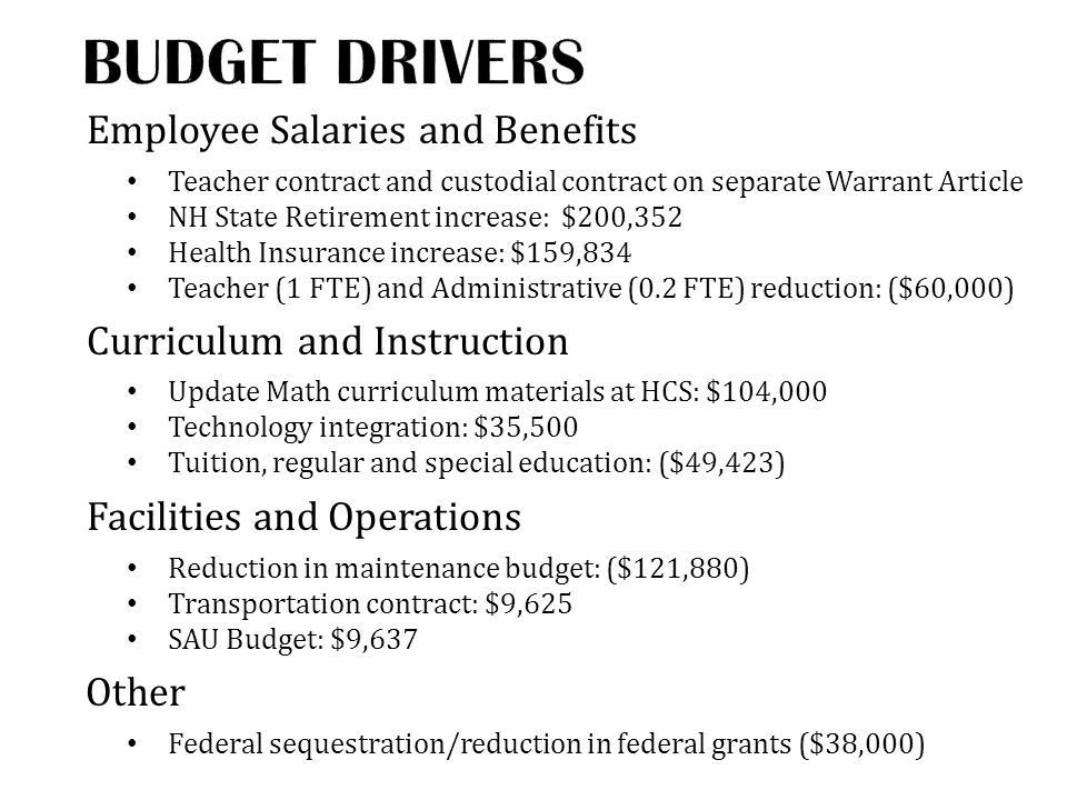 Employee Salaries and Benefits Teacher contract and custodial contract on separate Warrant Article NH State Retirement increase: $200,352 Health Insurance increase: $159,834 Teacher (1 FTE) and Administrative (0.2 FTE) reduction: ($60,000) Curriculum and Instruction Update Math curriculum materials at HCS: $104,000 Technology integration: $35,500 Tuition, regular and special education: ($49,423) Facilities and Operations Reduction in maintenance budget: ($121,880) Transportation contract: $9,625 SAU Budget: $9,637 Other Federal sequestration/reduction in federal grants ($38,000)