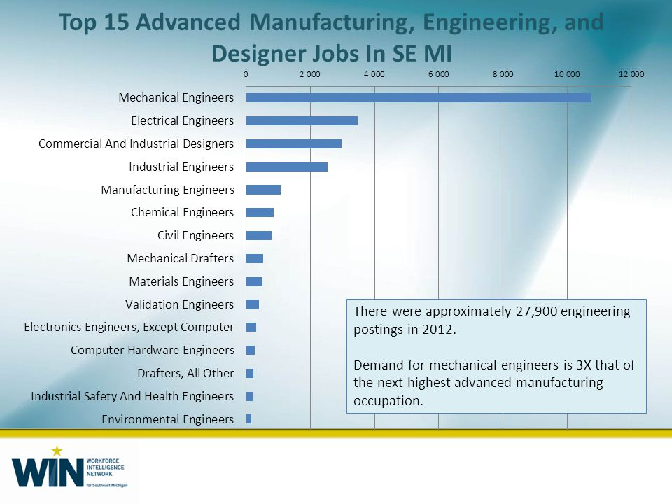 Top 15 Advanced Manufacturing, Engineering, and Designer Jobs In SE MI There were approximately 27,900 engineering postings in 2012.