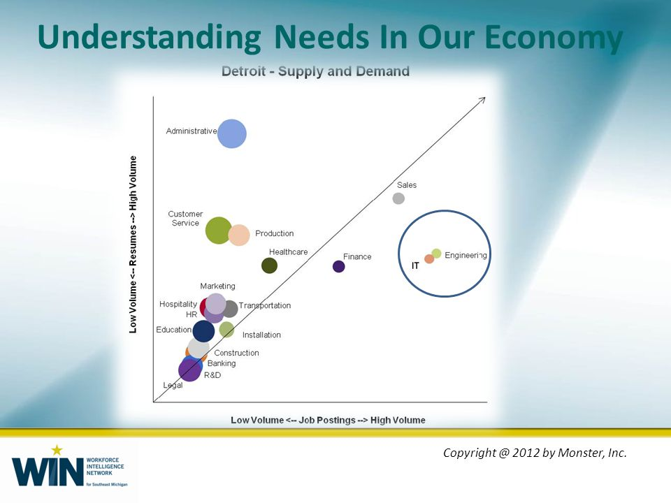 Understanding Needs In Our Economy Copyright @ 2012 by Monster, Inc.