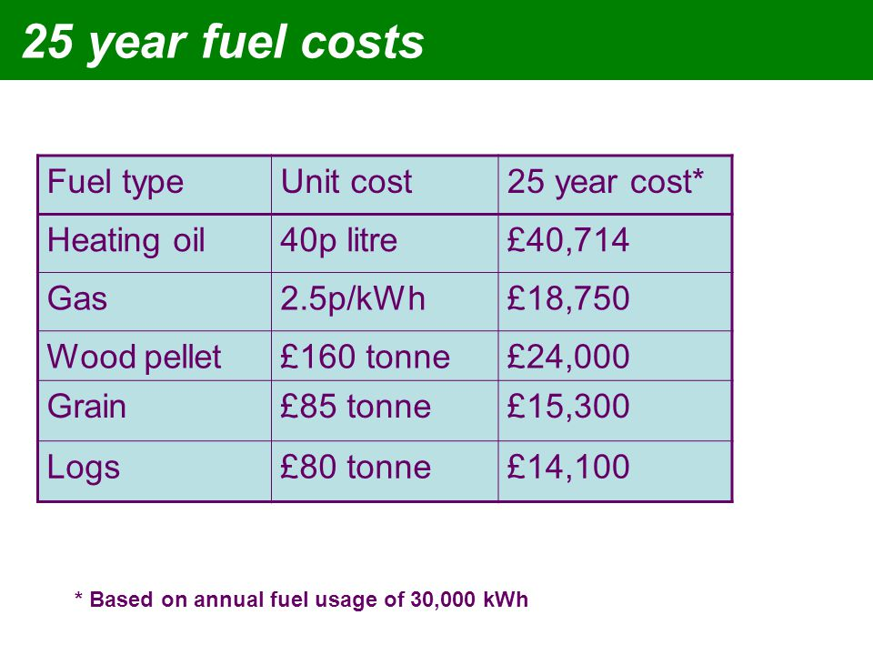 25 year fuel costs Fuel typeUnit cost25 year cost* Heating oil40p litre£40,714 Gas2.5p/kWh£18,750 Wood pellet£160 tonne£24,000 Grain£85 tonne£15,300 Logs£80 tonne£14,100 * Based on annual fuel usage of 30,000 kWh