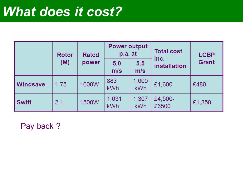 What does it cost. Rotor (M) Rated power Power output p.a.
