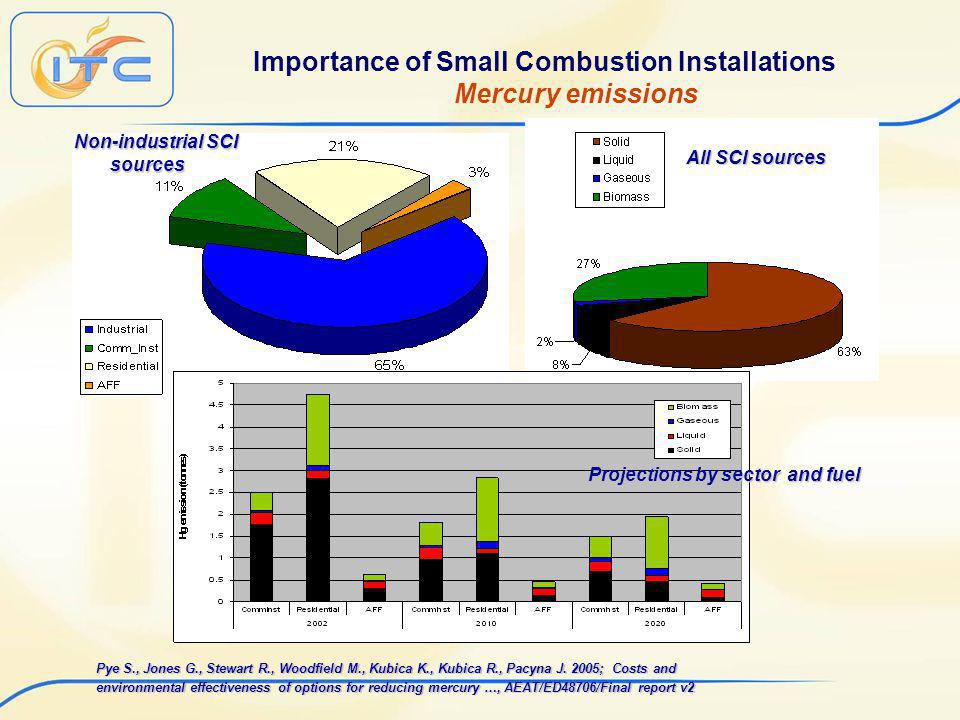 Importance of Small Combustion Installations Mercury emissions Pye S., Jones G., Stewart R., Woodfield M., Kubica K., Kubica R., Pacyna J.
