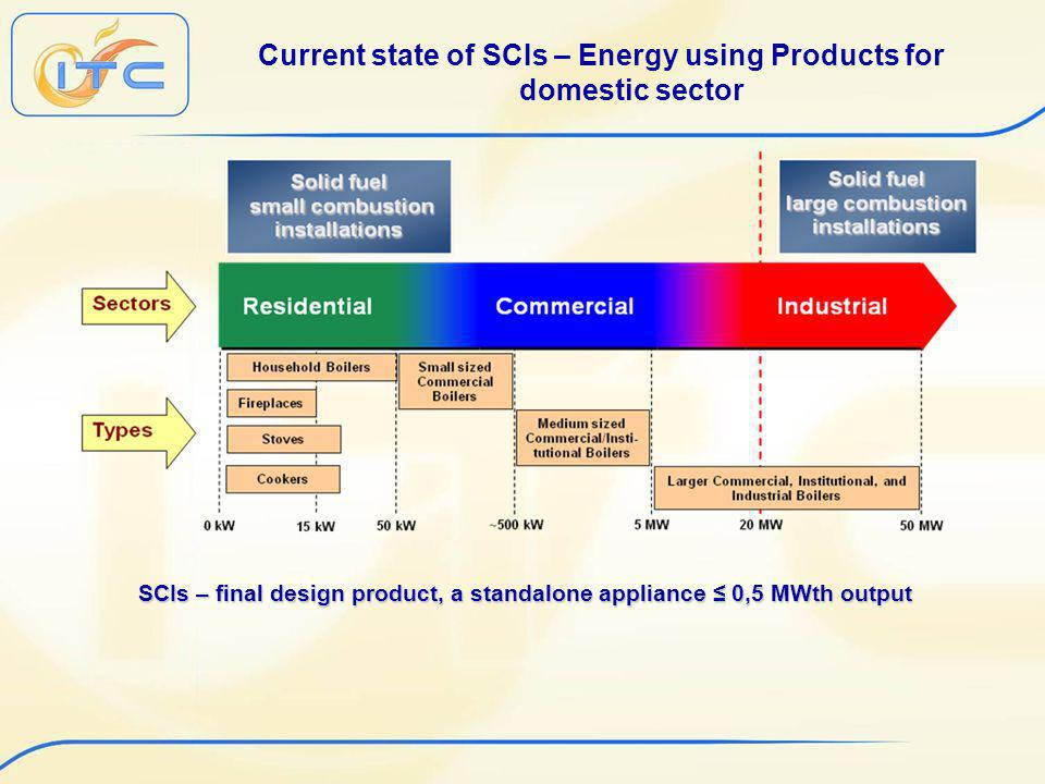 Current state of SCIs – Energy using Products for domestic sector SCIs – final design product, a standalone appliance 0,5 MWth output