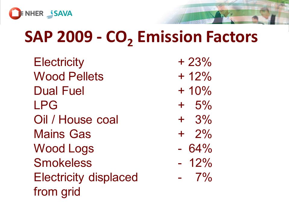 SAP 2009 - CO 2 Emission Factors Electricity + 23% Wood Pellets+ 12% Dual Fuel + 10% LPG + 5% Oil / House coal + 3% Mains Gas + 2% Wood Logs - 64% Smokeless - 12% Electricity displaced - 7% from grid