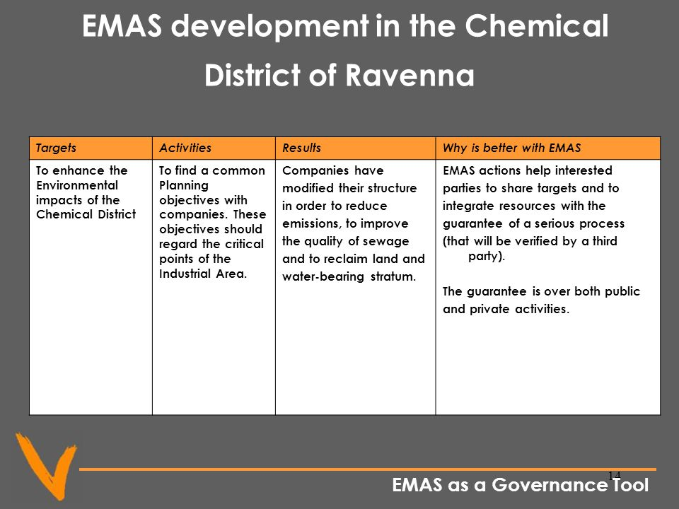14 EMAS development in the Chemical District of Ravenna TargetsActivitiesResultsWhy is better with EMAS To enhance the Environmental impacts of the Chemical District To find a common Planning objectives with companies.
