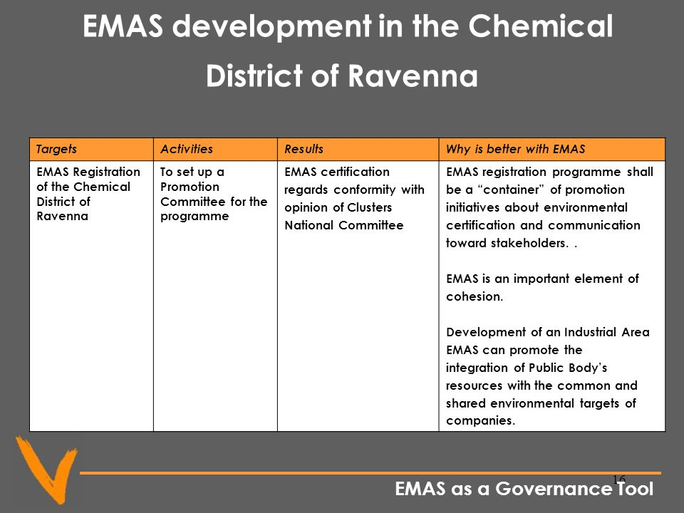 16 EMAS development in the Chemical District of Ravenna TargetsActivitiesResultsWhy is better with EMAS EMAS Registration of the Chemical District of Ravenna To set up a Promotion Committee for the programme EMAS certification regards conformity with opinion of Clusters National Committee EMAS registration programme shall be a container of promotion initiatives about environmental certification and communication toward stakeholders..