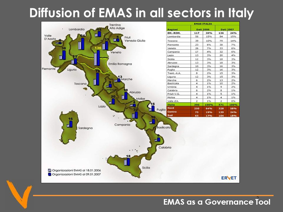 2 Diffusion of EMAS in all sectors in Italy EMAS as a Governance Tool