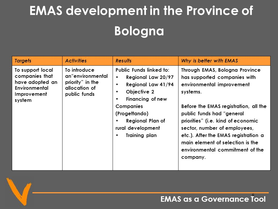 8 EMAS development in the Province of Bologna TargetsActivitiesResultsWhy is better with EMAS To support local companies that have adopted an Environmental Improvement system To introduce anenvironmental priority in the allocation of public funds Public Funds linked to: Regional Law 20/97 Regional Law 41/94 Objective 2 Financing of new Companies (Progettando) Regional Plan of rural development Training plan Through EMAS, Bologna Province has supported companies with environmental improvement systems.
