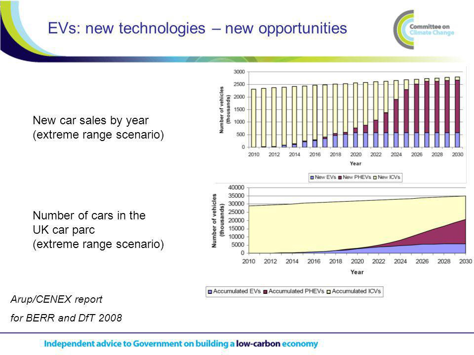 EVs: new technologies – new opportunities Arup/CENEX report for BERR and DfT 2008 New car sales by year (extreme range scenario) Number of cars in the UK car parc (extreme range scenario)