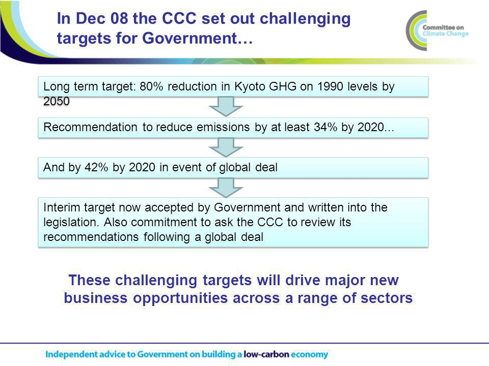 In Dec 08 the CCC set out challenging targets for Government… These challenging targets will drive major new business opportunities across a range of sectors Long term target: 80% reduction in Kyoto GHG on 1990 levels by 2050 Recommendation to reduce emissions by at least 34% by