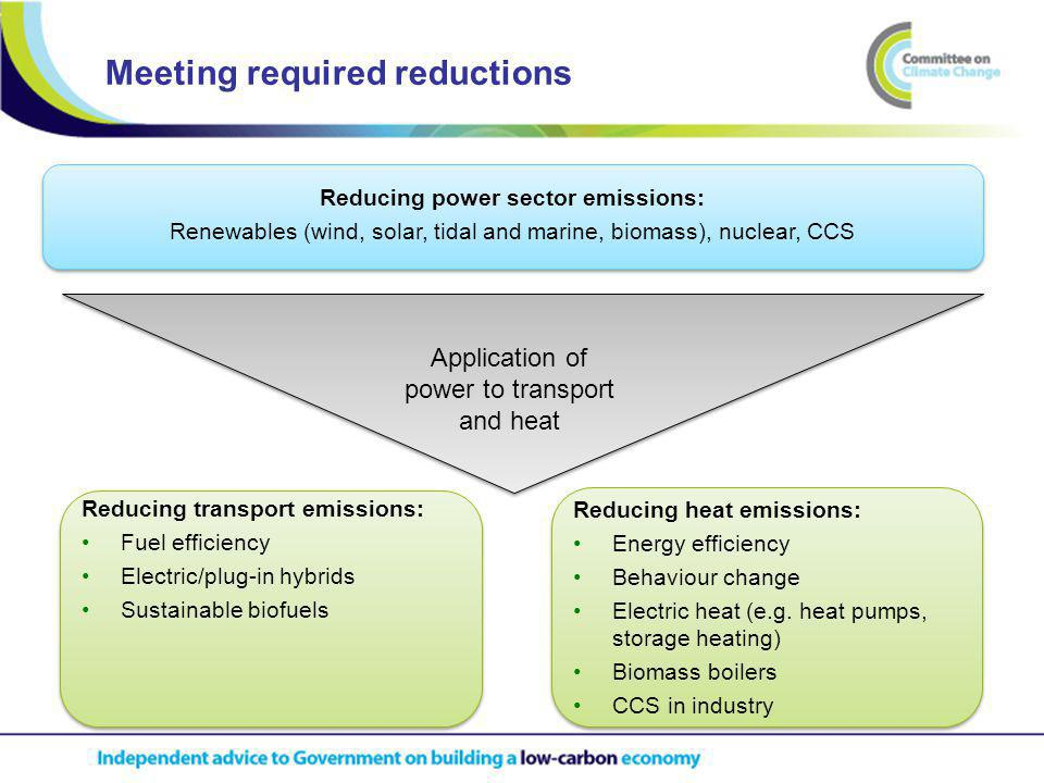Meeting required reductions Reducing power sector emissions: Renewables (wind, solar, tidal and marine, biomass), nuclear, CCS Reducing power sector emissions: Renewables (wind, solar, tidal and marine, biomass), nuclear, CCS Reducing heat emissions: Energy efficiency Behaviour change Electric heat (e.g.