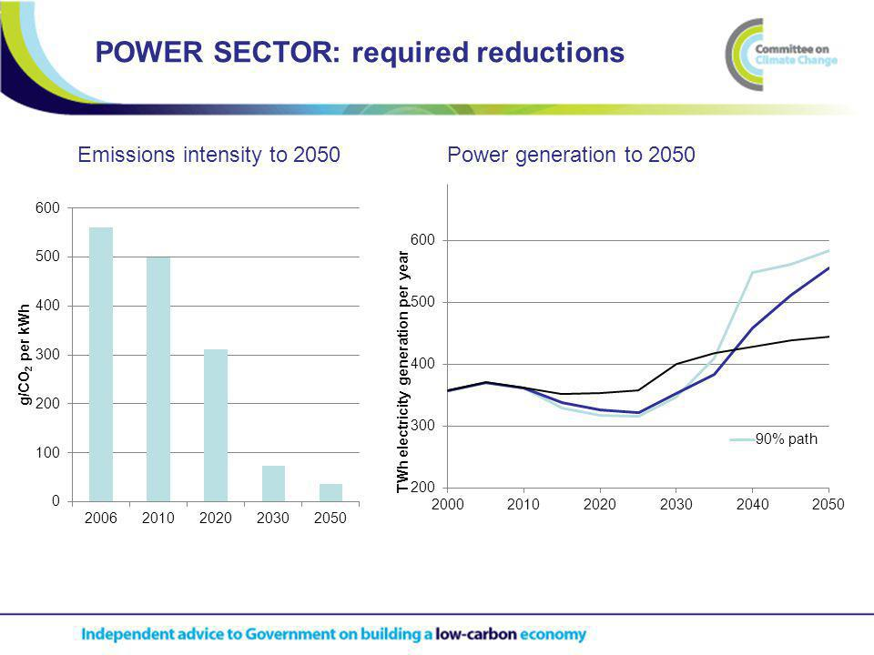 Power generation to 2050 POWER SECTOR: required reductions Emissions intensity to 2050