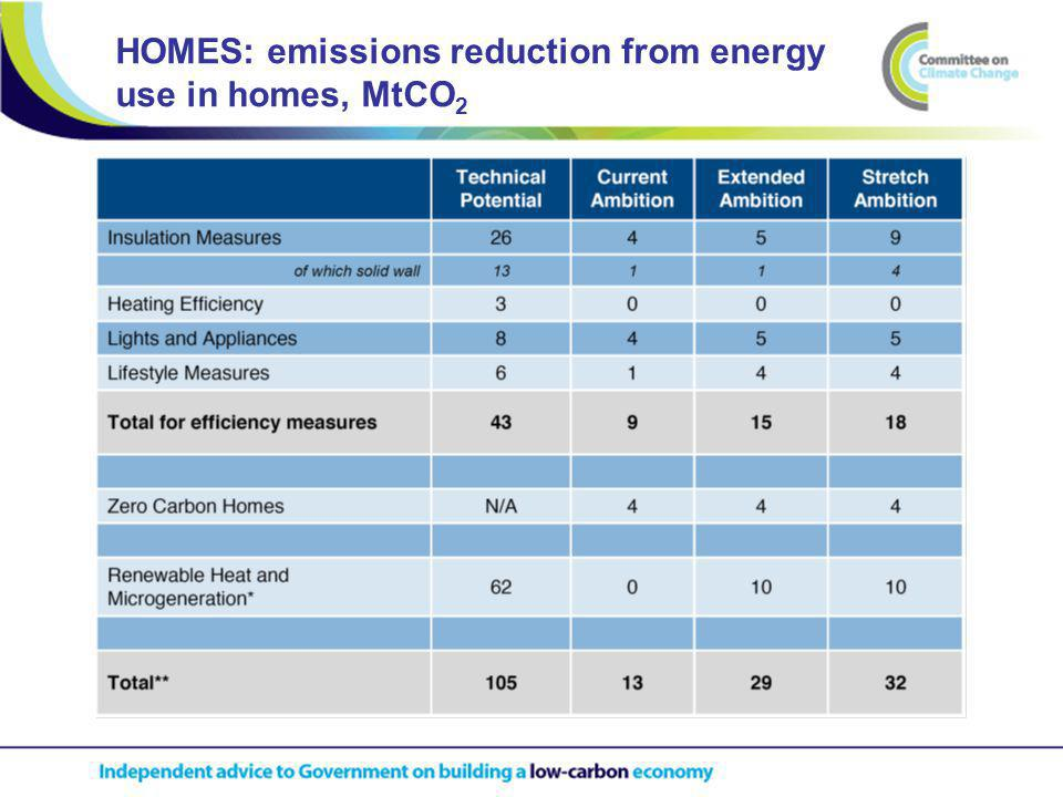 HOMES: emissions reduction from energy use in homes, MtCO 2
