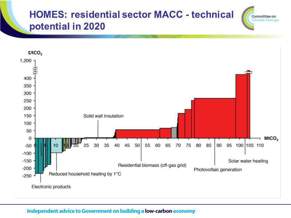 HOMES: residential sector MACC - technical potential in 2020