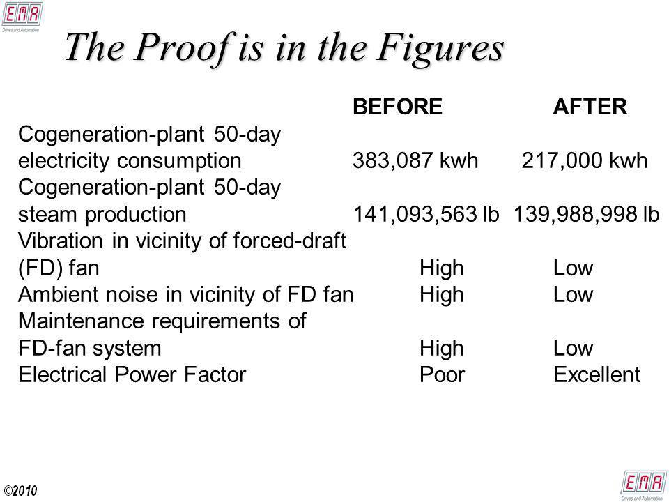 The Proof is in the Figures BEFOREAFTER Cogeneration-plant 50-day electricity consumption 383,087 kwh 217,000 kwh Cogeneration-plant 50-day steam production 141,093,563 lb 139,988,998 lb Vibration in vicinity of forced-draft (FD) fan High Low Ambient noise in vicinity of FD fan High Low Maintenance requirements of FD-fan system High Low Electrical Power FactorPoorExcellent