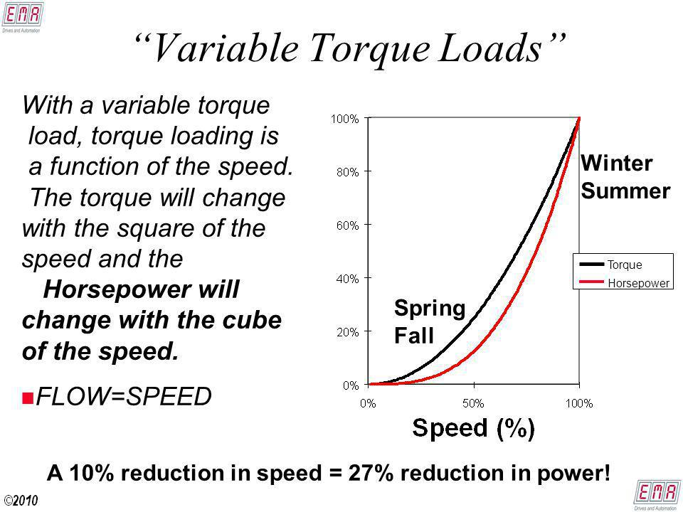 Variable Torque Loads With a variable torque load, torque loading is a function of the speed.