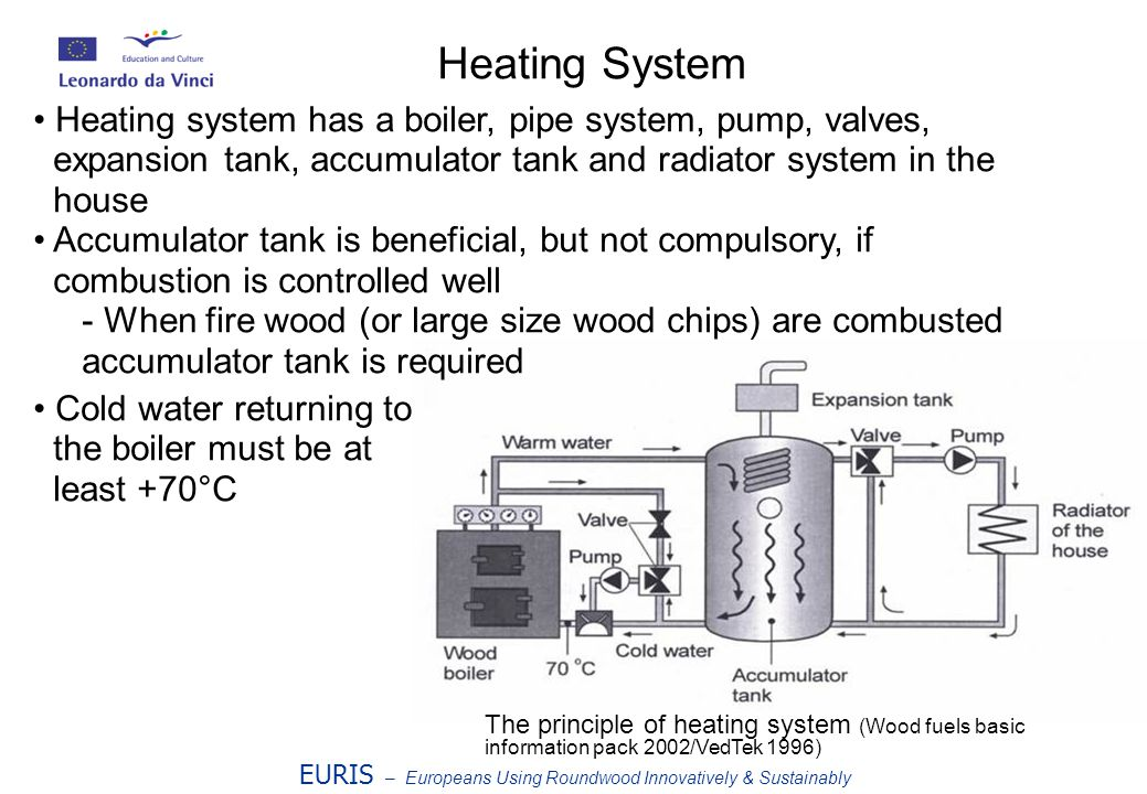 EURIS – Europeans Using Roundwood Innovatively & Sustainably The principle of heating system (Wood fuels basic information pack 2002/VedTek 1996) Heating System Heating system has a boiler, pipe system, pump, valves, expansion tank, accumulator tank and radiator system in the house Accumulator tank is beneficial, but not compulsory, if combustion is controlled well - When fire wood (or large size wood chips) are combusted accumulator tank is required Cold water returning to the boiler must be at least +70°C
