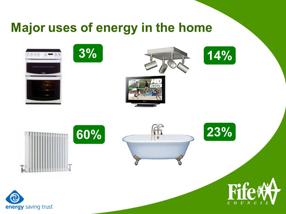 Major uses of energy in the home 60% 14% 3% 23%