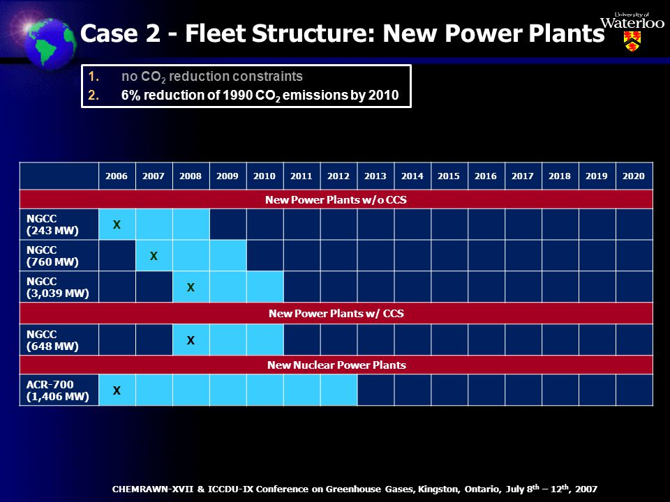 Case 2 - Fleet Structure: New Power Plants 200620072008200920102011201220132014201520162017201820192020 New Power Plants w/o CCS NGCC (243 MW) X NGCC (760 MW) X NGCC (3,039 MW) X New Power Plants w/ CCS NGCC (648 MW) X New Nuclear Power Plants ACR-700 (1,406 MW) X CHEMRAWN-XVII & ICCDU-IX Conference on Greenhouse Gases, Kingston, Ontario, July 8 th – 12 th, 2007 1.no CO 2 reduction constraints 2.6% reduction of 1990 CO 2 emissions by 2010