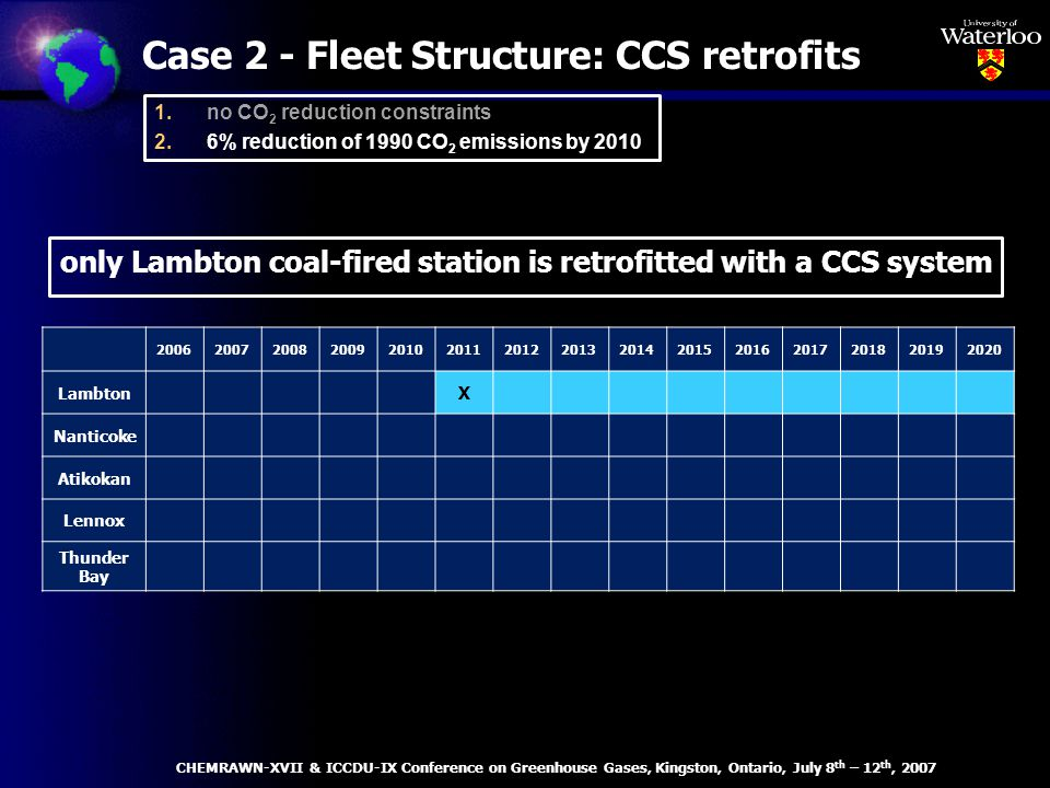 Case 2 - Fleet Structure: CCS retrofits 200620072008200920102011201220132014201520162017201820192020 Lambton X Nanticoke Atikokan Lennox Thunder Bay only Lambton coal-fired station is retrofitted with a CCS system CHEMRAWN-XVII & ICCDU-IX Conference on Greenhouse Gases, Kingston, Ontario, July 8 th – 12 th, 2007 1.no CO 2 reduction constraints 2.6% reduction of 1990 CO 2 emissions by 2010