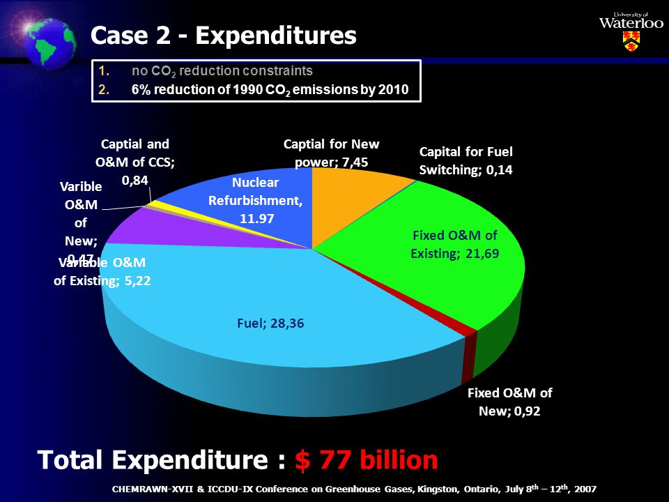 Case 2 - Expenditures Total Expenditure : $ 77 billion CHEMRAWN-XVII & ICCDU-IX Conference on Greenhouse Gases, Kingston, Ontario, July 8 th – 12 th, 2007 1.no CO 2 reduction constraints 2.6% reduction of 1990 CO 2 emissions by 2010